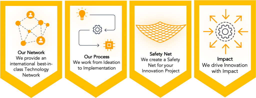 Innovation Project Life Cycle